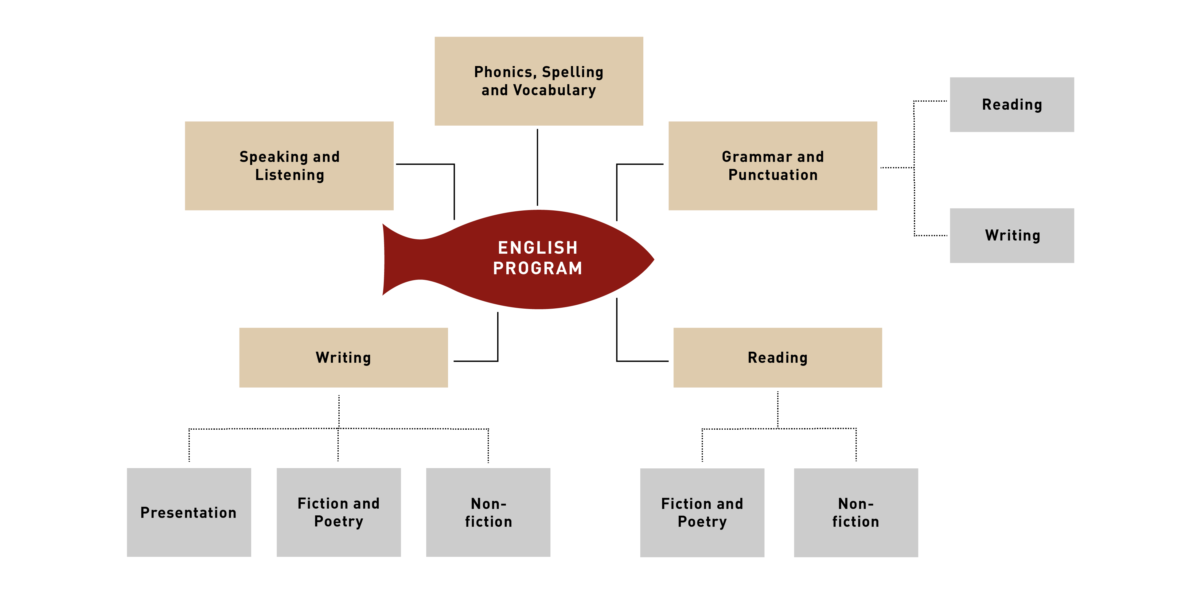 english programs in ekya schools