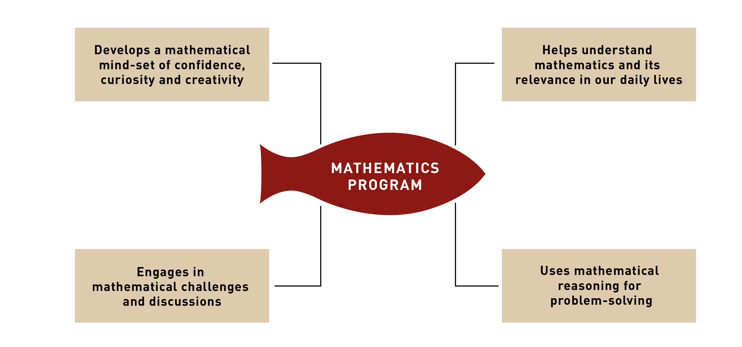 ekya schools mathematics programs